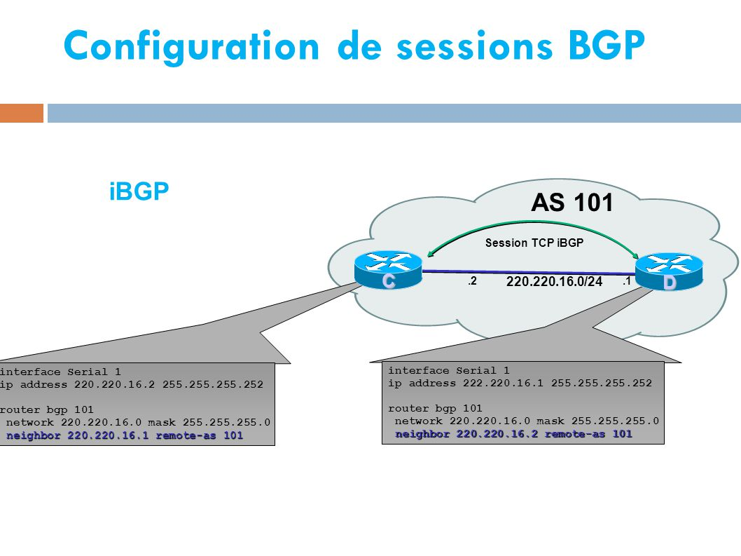 Configuration de sessions BGP AS 101 interface Serial 1 ip address 220.220.16.2 255.255.255.252 router bgp 101 network 220.220.16.0 mask 255.255.255.0
