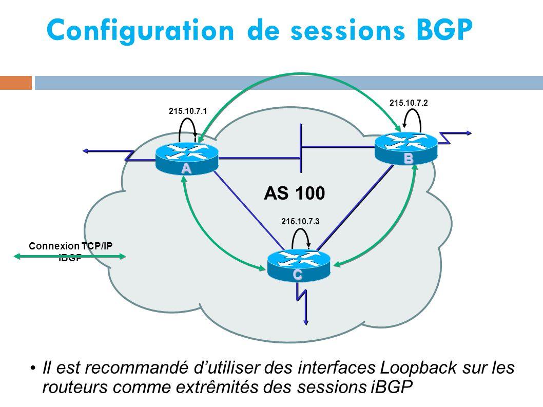 Configuration de sessions BGP Il est recommandé d'utiliser des interfaces Loopback sur les routeurs comme extrêmités des sessions iBGP AS 100 215.10.7.1 215.10.7.2 215.10.7.3 A B C Connexion TCP/IP iBGP