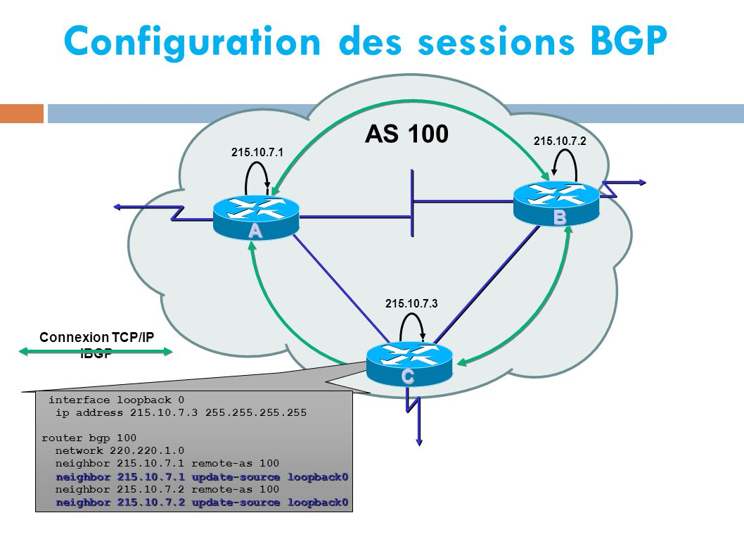 Configuration des sessions BGP AS 100 A 215.10.7.1 215.10.7.2 215.10.7.3 A B interface loopback 0 ip address 215.10.7.3 255.255.255.255 router bgp 100