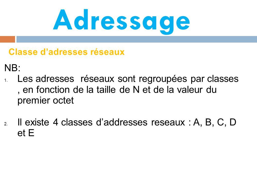 Adressage Classe d'adresses réseaux NB: 1.