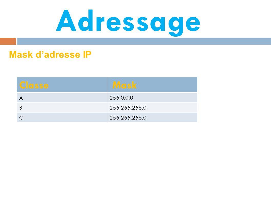 Adressage Classe Mask A255.0.0.0 B255.255.255.0 C Mask d'adresse IP