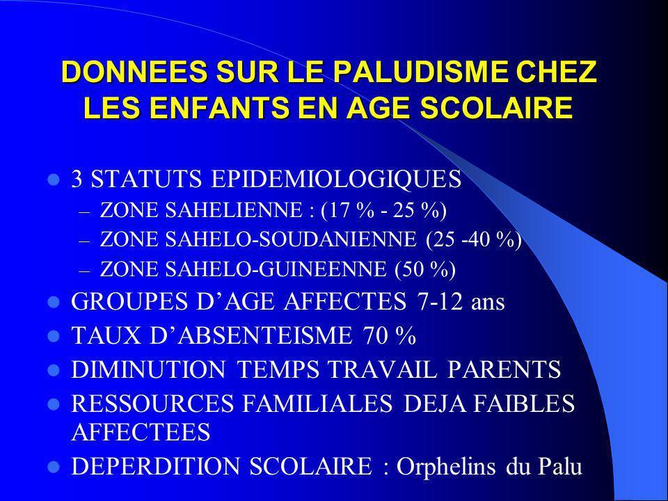 DONNEES SUR LE PALUDISME CHEZ LES ENFANTS EN AGE SCOLAIRE 3 STATUTS EPIDEMIOLOGIQUES – ZONE SAHELIENNE : (17 % - 25 %) – ZONE SAHELO-SOUDANIENNE (25 -40 %) – ZONE SAHELO-GUINEENNE (50 %) GROUPES D'AGE AFFECTES 7-12 ans TAUX D'ABSENTEISME 70 % DIMINUTION TEMPS TRAVAIL PARENTS RESSOURCES FAMILIALES DEJA FAIBLES AFFECTEES DEPERDITION SCOLAIRE : Orphelins du Palu