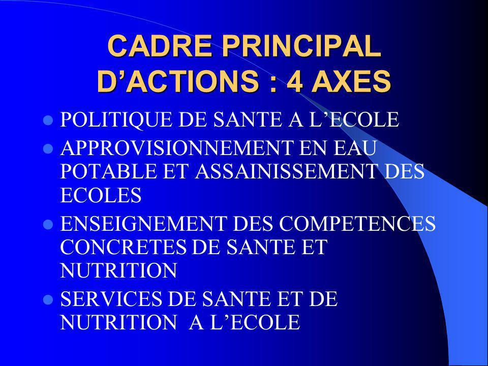 CADRE PRINCIPAL D'ACTIONS : 4 AXES POLITIQUE DE SANTE A L'ECOLE APPROVISIONNEMENT EN EAU POTABLE ET ASSAINISSEMENT DES ECOLES ENSEIGNEMENT DES COMPETENCES CONCRETES DE SANTE ET NUTRITION SERVICES DE SANTE ET DE NUTRITION A L'ECOLE