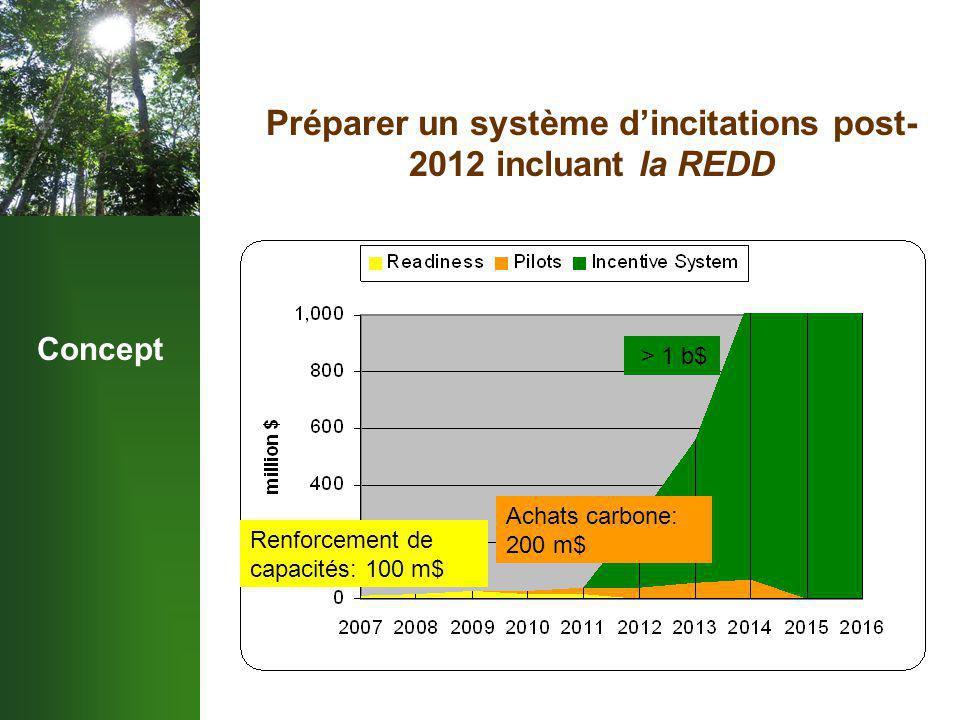 Concept Préparer un système d'incitations post- 2012 incluant la REDD Renforcement de capacités: 100 m$ Achats carbone: 200 m$ > 1 b$