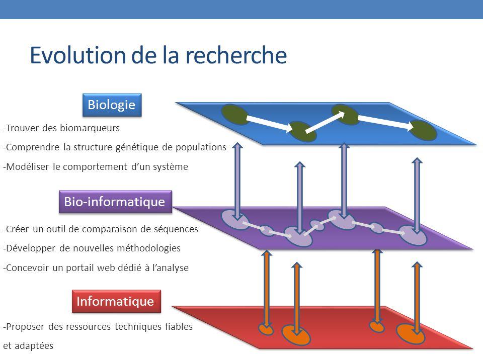Evolution de la recherche Bio-informatique Biologie Informatique -Trouver des biomarqueurs -Comprendre la structure génétique de populations -Modéliser le comportement d'un système -Créer un outil de comparaison de séquences -Développer de nouvelles méthodologies -Concevoir un portail web dédié à l'analyse -Proposer des ressources techniques fiables et adaptées