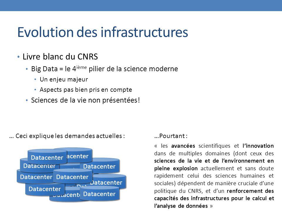 Evolution des infrastructures Livre blanc du CNRS Big Data = le 4 ième pilier de la science moderne Un enjeu majeur Aspects pas bien pris en compte Sc