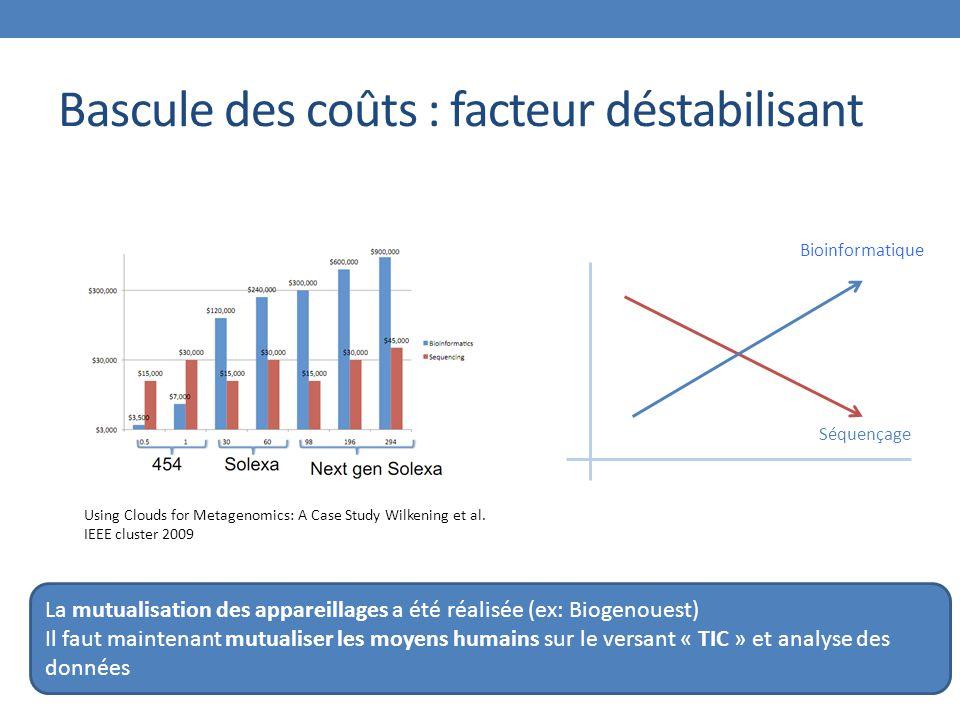 Bascule des coûts : facteur déstabilisant Using Clouds for Metagenomics: A Case Study Wilkening et al. IEEE cluster 2009 Séquençage Bioinformatique La
