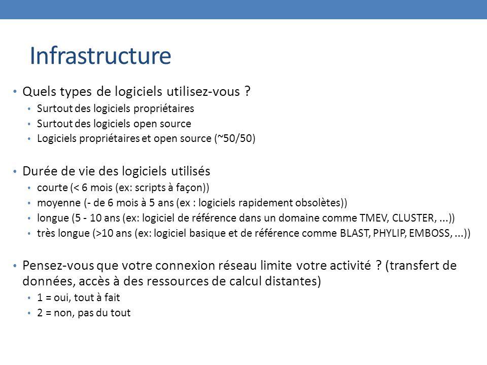 Infrastructure Quels types de logiciels utilisez-vous ? Surtout des logiciels propriétaires Surtout des logiciels open source Logiciels propriétaires