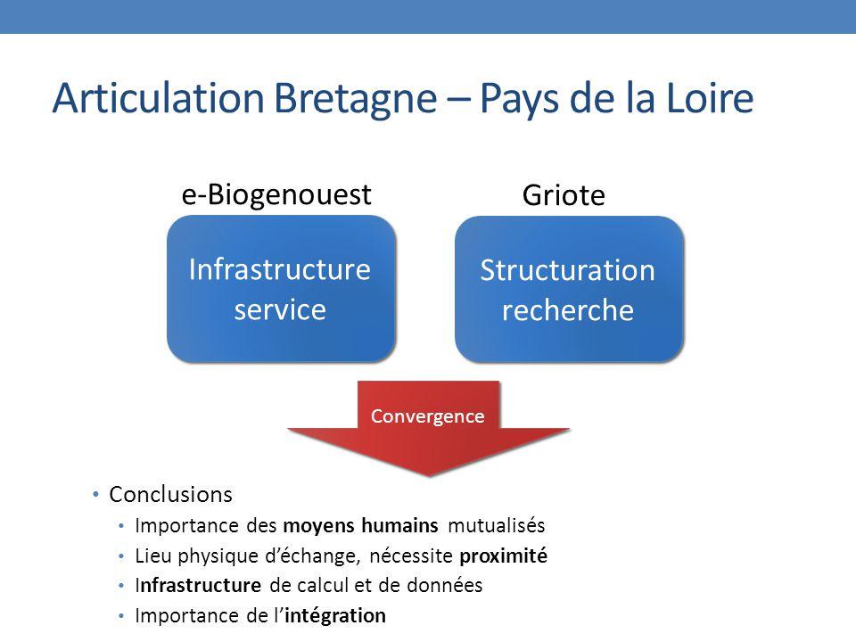 Articulation Bretagne – Pays de la Loire Infrastructure service Structuration recherche e-Biogenouest Griote Convergence Conclusions Importance des moyens humains mutualisés Lieu physique d'échange, nécessite proximité Infrastructure de calcul et de données Importance de l'intégration