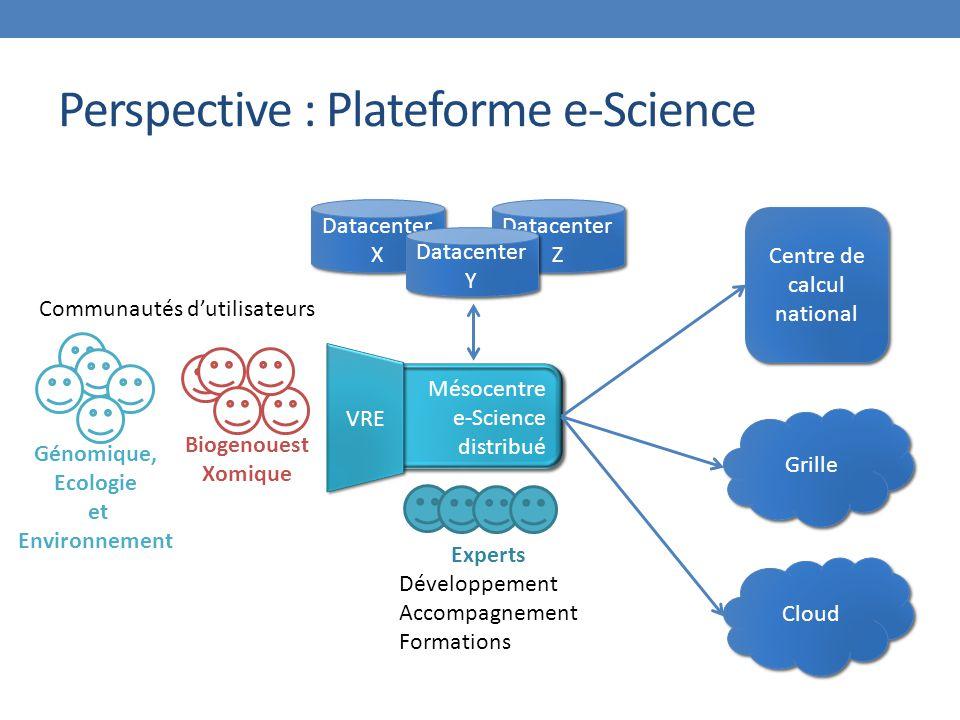 Datacenter Z Perspective : Plateforme e-Science Mésocentre e-Science distribué Mésocentre e-Science distribué Centre de calcul national Cloud Communautés d'utilisateurs Experts Développement Accompagnement Formations Grille Génomique, Ecologie et Environnement Biogenouest Xomique VRE Datacenter X Datacenter X Datacenter Y Datacenter Y