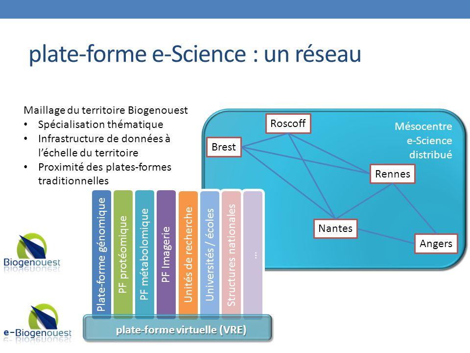 Mésocentre e-Science distribué Mésocentre e-Science distribué … Universités / écoles Structures nationalesUnités de recherche plate-forme e-Science :
