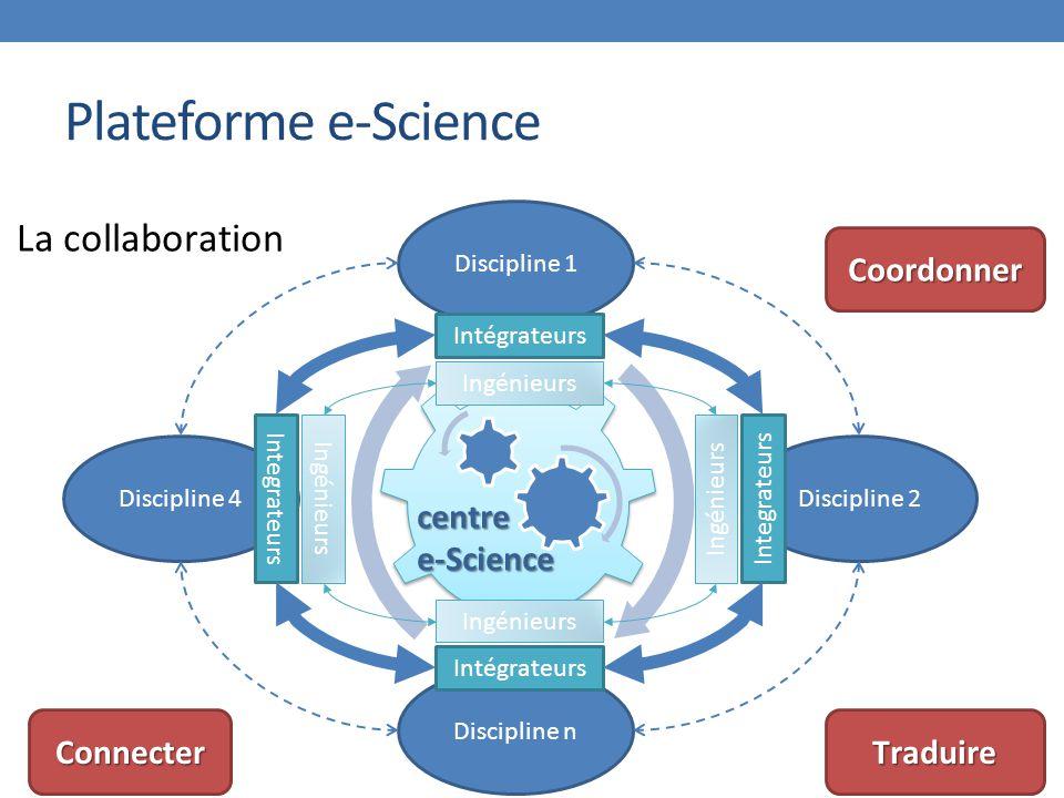 Plateforme e-Science Discipline 4 Discipline 1 Discipline 2 Discipline n Intégrateurs Integrateurs Intégrateurs Integrateurs centree-Science La collab