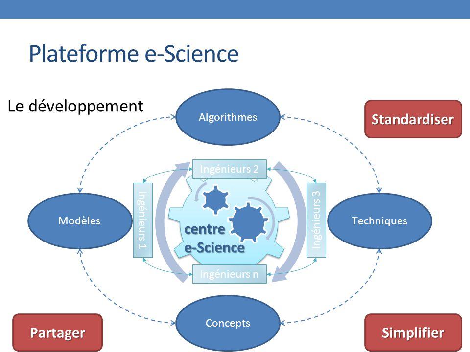 Plateforme e-Science Modèles Algorithmes Techniques Concepts centree-Science Le développement PartagerSimplifier Standardiser Ingénieurs 2 Ingénieurs 3 Ingénieurs n Ingénieurs 1