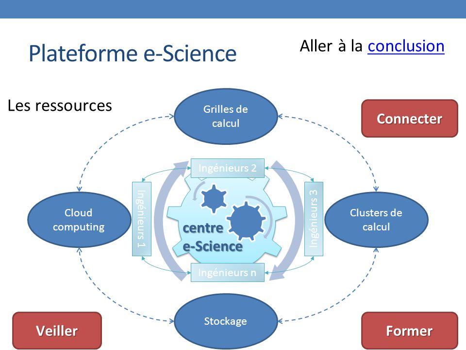 Plateforme e-Science Cloud computing Grilles de calcul Clusters de calcul Stockage centree-Science Les ressources Veiller Connecter Former Ingénieurs 2 Ingénieurs 3 Ingénieurs n Ingénieurs 1 Aller à la conclusionconclusion