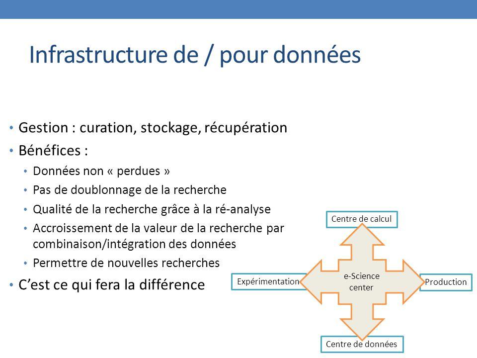 Infrastructure de / pour données Gestion : curation, stockage, récupération Bénéfices : Données non « perdues » Pas de doublonnage de la recherche Qua