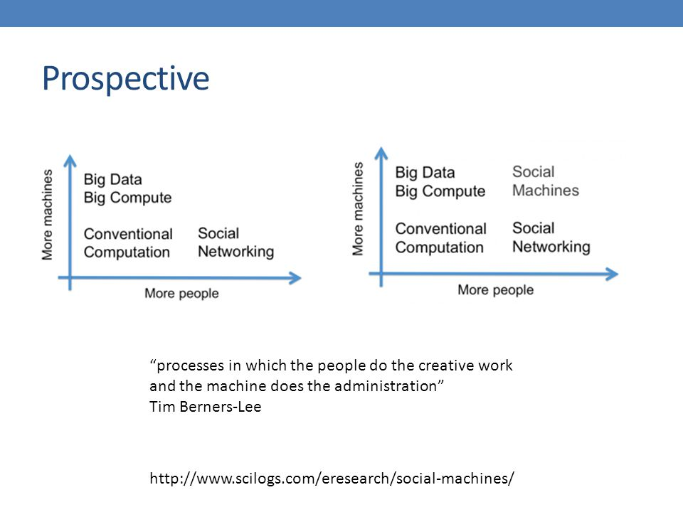 Prospective http://www.scilogs.com/eresearch/social-machines/ processes in which the people do the creative work and the machine does the administration Tim Berners-Lee