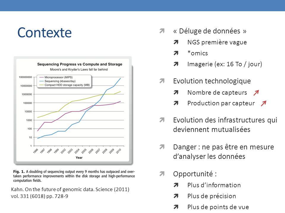 Contexte Kahn. On the future of genomic data. Science (2011) vol. 331 (6018) pp. 728-9  « Déluge de données »  NGS première vague  *omics  Imageri