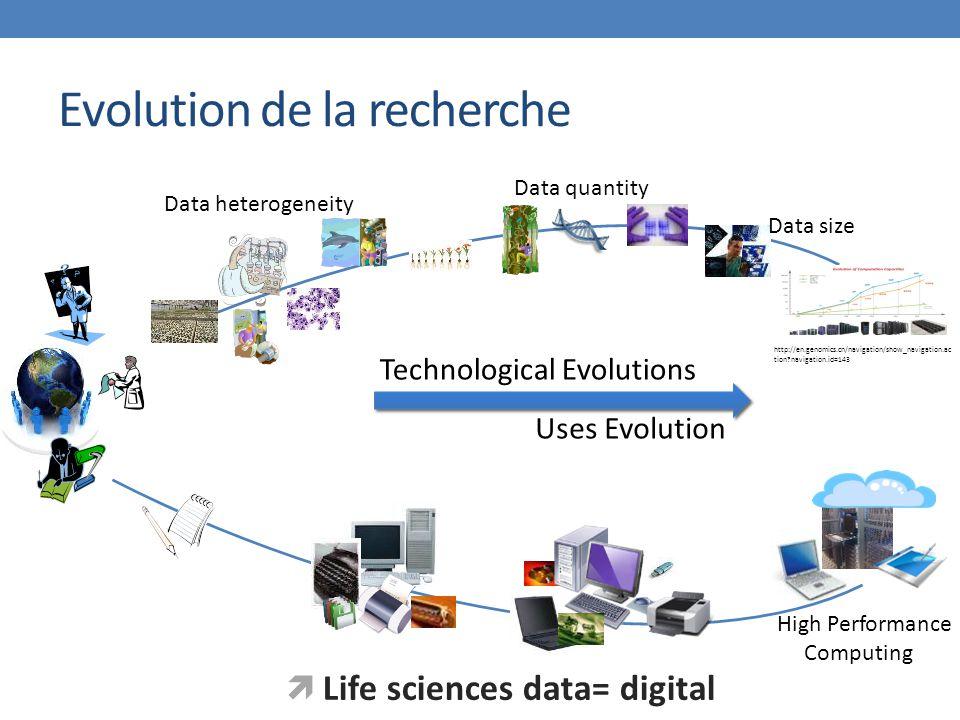 http://en.genomics.cn/navigation/show_navigation.ac tion?navigation.id=143 Technological Evolutions Uses Evolution High Performance Computing Data quantity Data size Data heterogeneity  Life sciences data= digital Evolution de la recherche