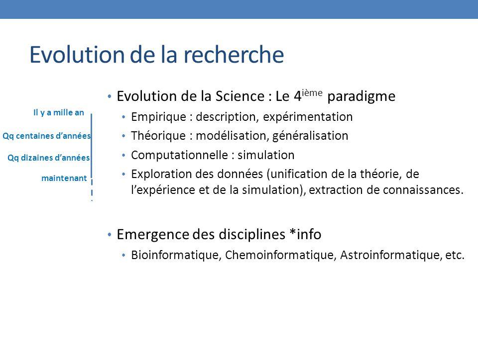 Evolution de la Science : Le 4 ième paradigme Empirique : description, expérimentation Théorique : modélisation, généralisation Computationnelle : simulation Exploration des données (unification de la théorie, de l'expérience et de la simulation), extraction de connaissances.