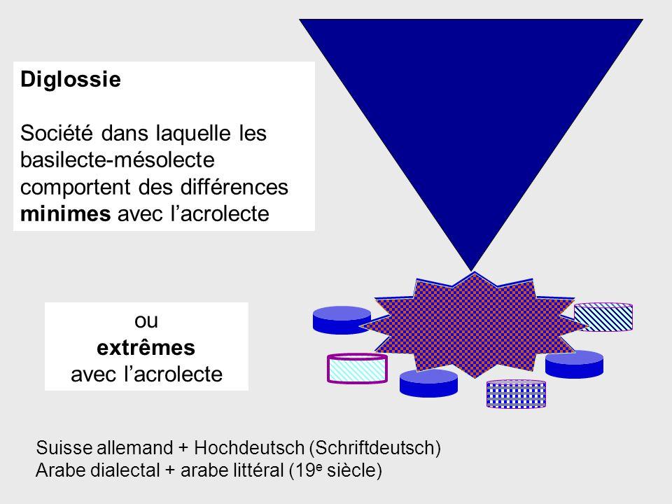Diglossie Société dans laquelle les basilecte-mésolecte comportent des différences minimes avec l'acrolecte Suisse allemand + Hochdeutsch (Schriftdeutsch) Arabe dialectal + arabe littéral (19 e siècle) ou extrêmes avec l'acrolecte