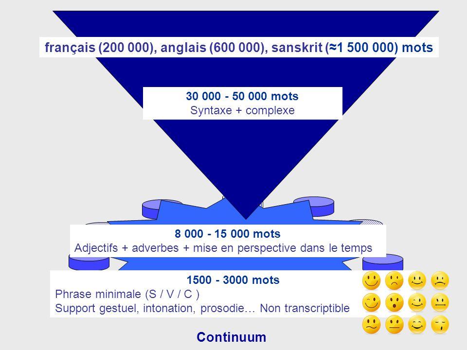 Continuum 30 000 - 50 000 mots Syntaxe + complexe 8 000 - 15 000 mots Adjectifs + adverbes + mise en perspective dans le temps 1500 - 3000 mots Phrase minimale (S / V / C ) Support gestuel, intonation, prosodie… Non transcriptible français (200 000), anglais (600 000), sanskrit (≈1 500 000) mots