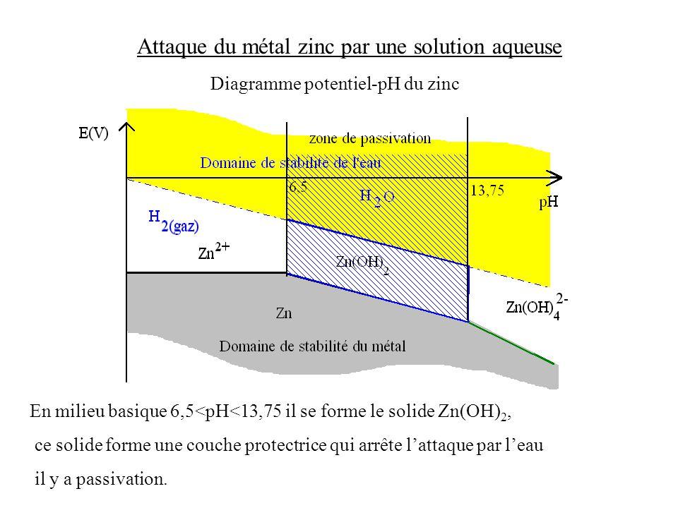 Attaque du métal zinc par une solution aqueuse Diagramme potentiel-pH du zinc Superposons le couple de l'eau oxydante et le domaine de stabilité de l'eau.