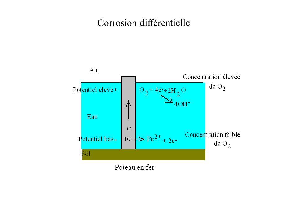 Corrosion différentielle Poteau en fer