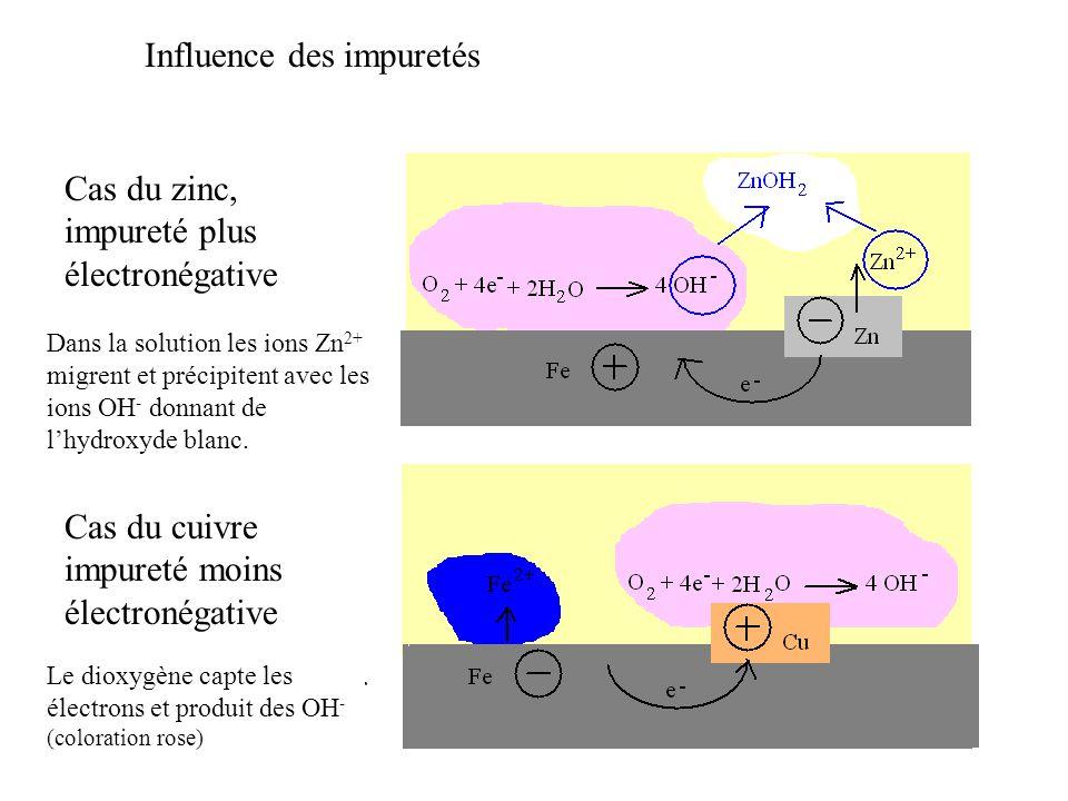 Influence des impuretés Cas du zinc, impureté plus électronégative Cas du cuivre impureté moins électronégative Les électrons circulent du zinc vers le fer Les électrons circulent du fer vers le cuivre Le zinc est attaqué et donne Zn 2+ Le fer est attaqué et donne Fe 2+ (coloration bleue) Le dioxygène capte les électrons et produit des OH - (coloration rose) Dans la solution les ions Zn 2+ migrent et précipitent avec les ions OH - donnant de l'hydroxyde blanc.