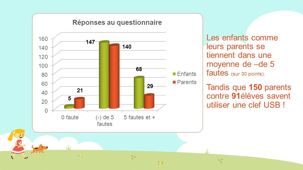 Les enfants comme leurs parents se tiennent dans une moyenne de –de 5 fautes (sur 30 points).