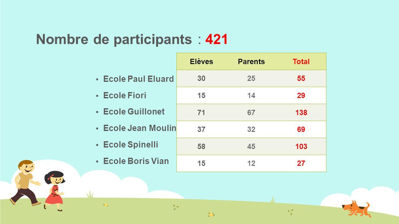Nombre de participants : 421  Ecole Paul Eluard  Ecole Fiori  Ecole Guillonet  Ecole Jean Moulin  Ecole Spinelli  Ecole Boris Vian ElèvesParentsTotal 302555 151429 7167138 373269 5845103 151227