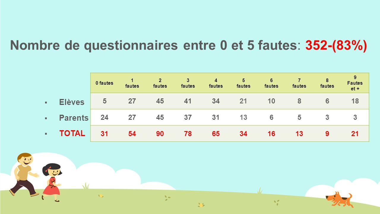 Nombre de questionnaires entre 0 et 5 fautes: 352-(83%)  Elèves  Parents  TOTAL 0 fautes 1 fautes 2 fautes 3 fautes 4 fautes 5 fautes 6 fautes 7 fautes 8 fautes 9 Fautes et + 52745413421108618 2427453731136533 3154907865341613921