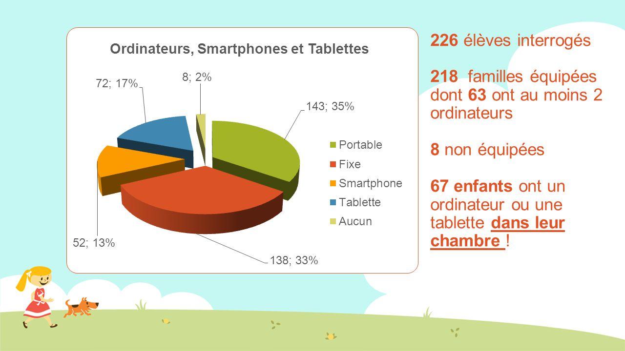226 élèves interrogés 218 familles équipées dont 63 ont au moins 2 ordinateurs 8 non équipées 67 enfants ont un ordinateur ou une tablette dans leur chambre !