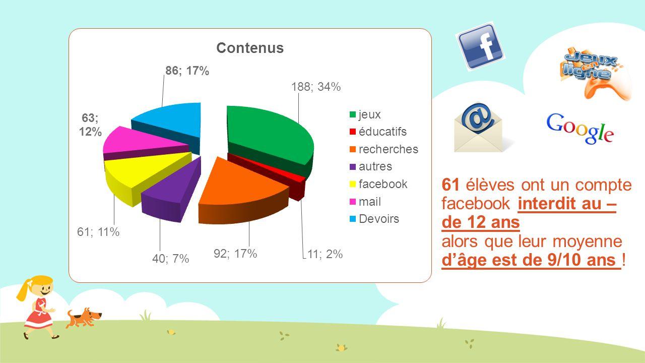 61 élèves ont un compte facebook interdit au – de 12 ans alors que leur moyenne d'âge est de 9/10 ans !
