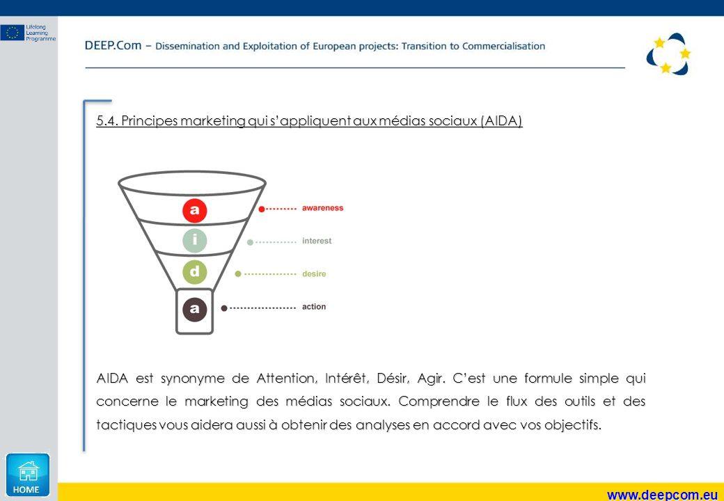 www.deepcom.eu 5.4. Principes marketing qui s'appliquent aux médias sociaux (AIDA) AIDA est synonyme de Attention, Intérêt, Désir, Agir. C'est une for