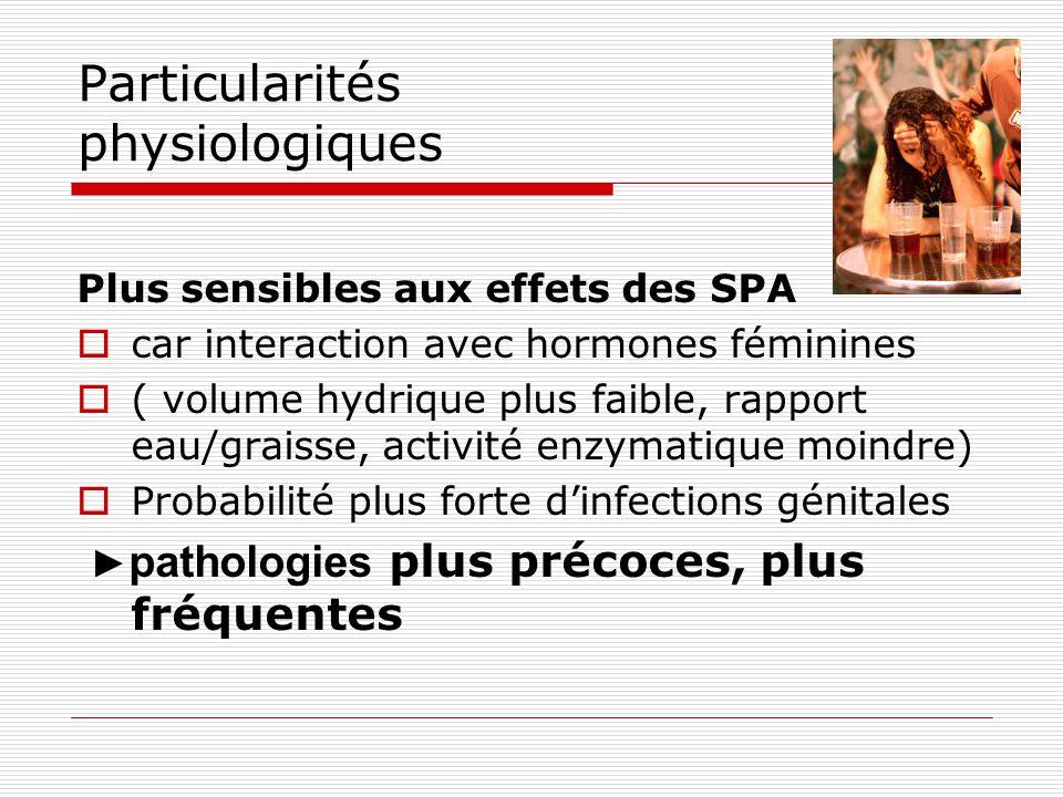 Particularités physiologiques Plus sensibles aux effets des SPA  car interaction avec hormones féminines  ( volume hydrique plus faible, rapport eau
