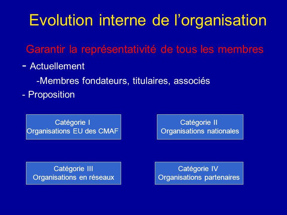 Garantir la représentativité de tous les membres - A- Actuellement -M-Membres fondateurs, titulaires, associés - Proposition Catégorie I Organisations EU des CMAF Catégorie II Organisations nationales Catégorie III Organisations en réseaux Catégorie IV Organisations partenaires Evolution interne de l'organisation