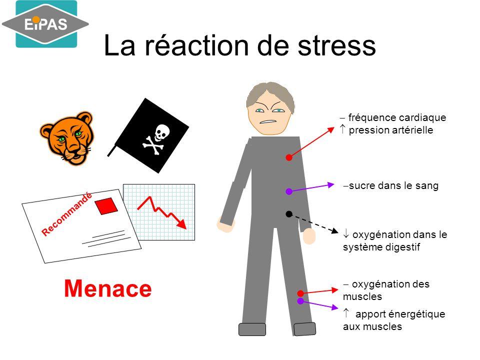 La réaction de stress  Menace  fréquence cardiaque  pression artérielle  oxygénation des muscles  oxygénation dans le système digestif  sucre dans le sang  apport énergétique aux muscles Recommandé