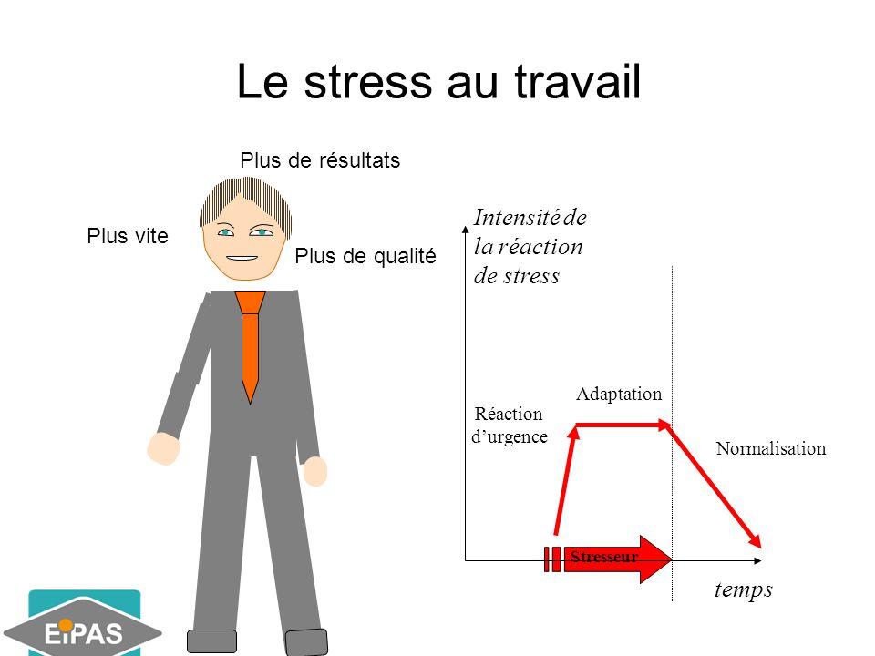 Le stress au travail Plus de qualité Plus vite Adaptation Normalisation Stresseur temps Intensité de la réaction de stress Réaction d'urgence Plus de résultats