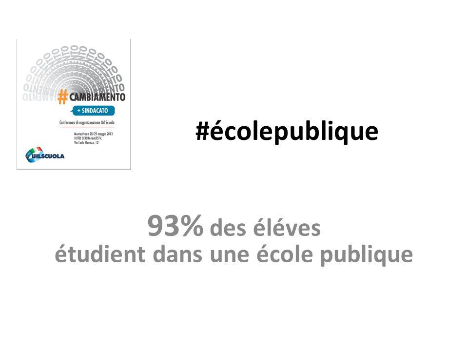 #écolepublique 93% des éléves étudient dans une école publique