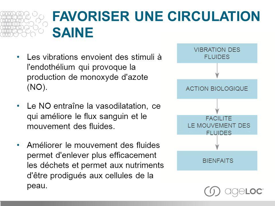 Les vibrations envoient des stimuli à l'endothélium qui provoque la production de monoxyde d'azote (NO). Le NO entraîne la vasodilatation, ce qui amél