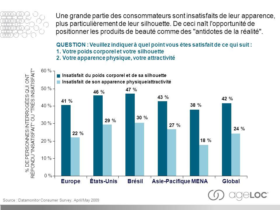 Une grande partie des consommateurs sont insatisfaits de leur apparence, plus particulièrement de leur silhouette. De ceci naît l'opportunité de posit