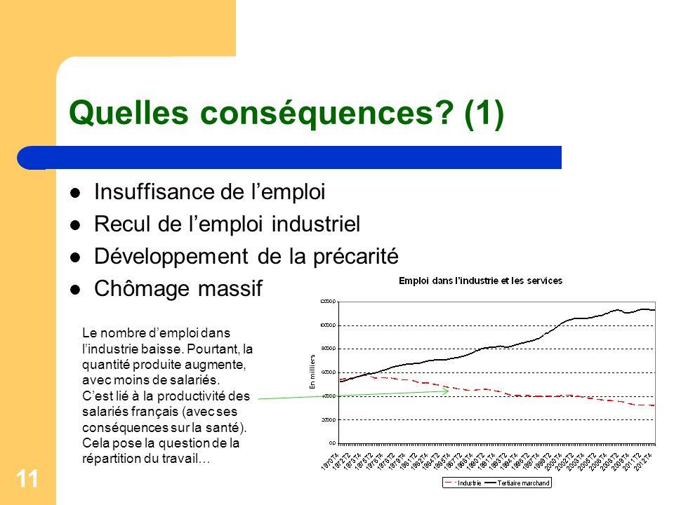 11 Quelles conséquences? (1) Insuffisance de l'emploi Recul de l'emploi industriel Développement de la précarité Chômage massif Le nombre d'emploi dan