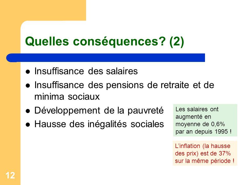 12 Quelles conséquences? (2) Insuffisance des salaires Insuffisance des pensions de retraite et de minima sociaux Développement de la pauvreté Hausse