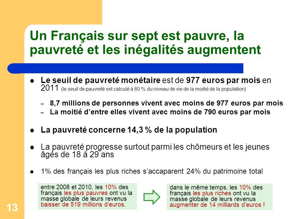 13 Un Français sur sept est pauvre, la pauvreté et les inégalités augmentent Le seuil de pauvreté monétaire est de 977 euros par mois en 2011 (le seui