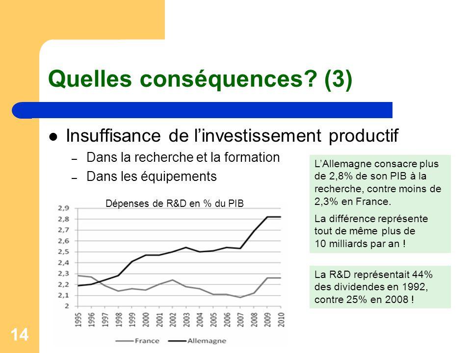 14 Quelles conséquences? (3) Insuffisance de l'investissement productif – Dans la recherche et la formation – Dans les équipements Dépenses de R&D en