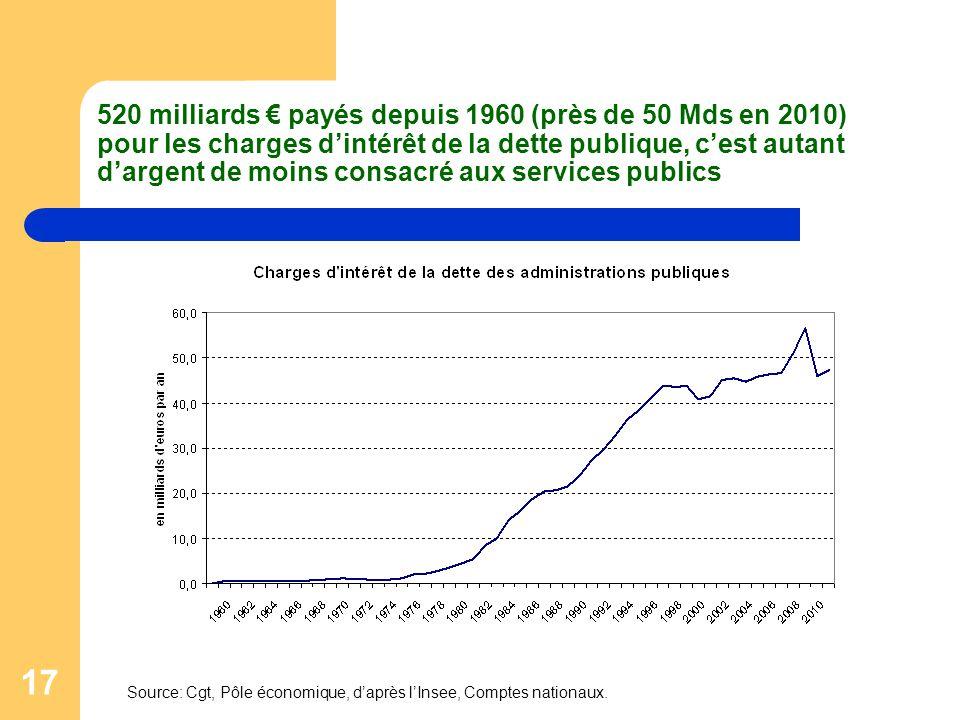 17 520 milliards € payés depuis 1960 (près de 50 Mds en 2010) pour les charges d'intérêt de la dette publique, c'est autant d'argent de moins consacré