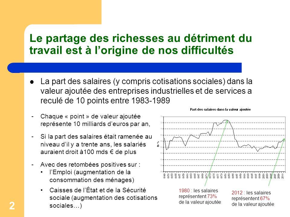 2 Le partage des richesses au détriment du travail est à l'origine de nos difficultés La part des salaires (y compris cotisations sociales) dans la va
