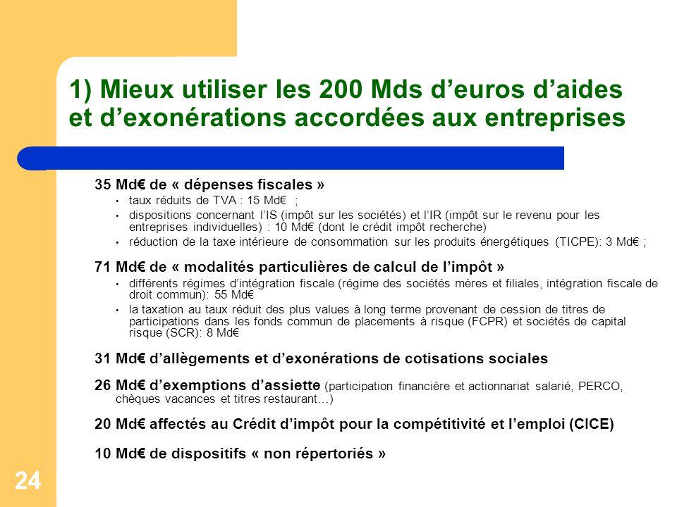 24 1) Mieux utiliser les 200 Mds d'euros d'aides et d'exonérations accordées aux entreprises 35 Md€ de « dépenses fiscales » taux réduits de TVA : 15