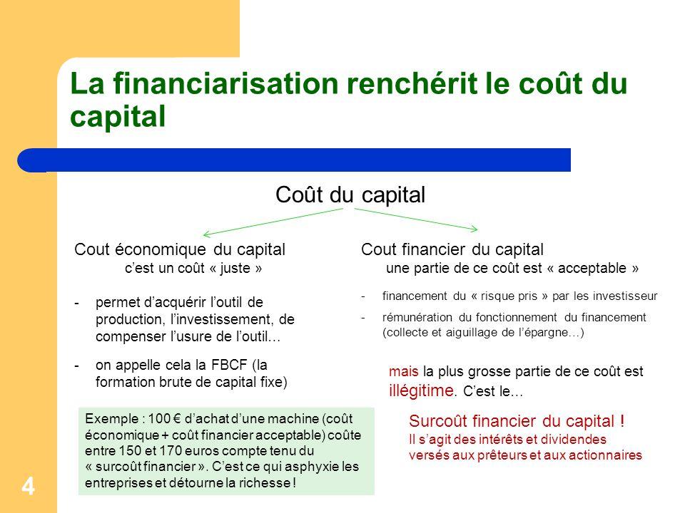 4 La financiarisation renchérit le coût du capital Coût du capital Cout économique du capital c'est un coût « juste » -permet d'acquérir l'outil de pr