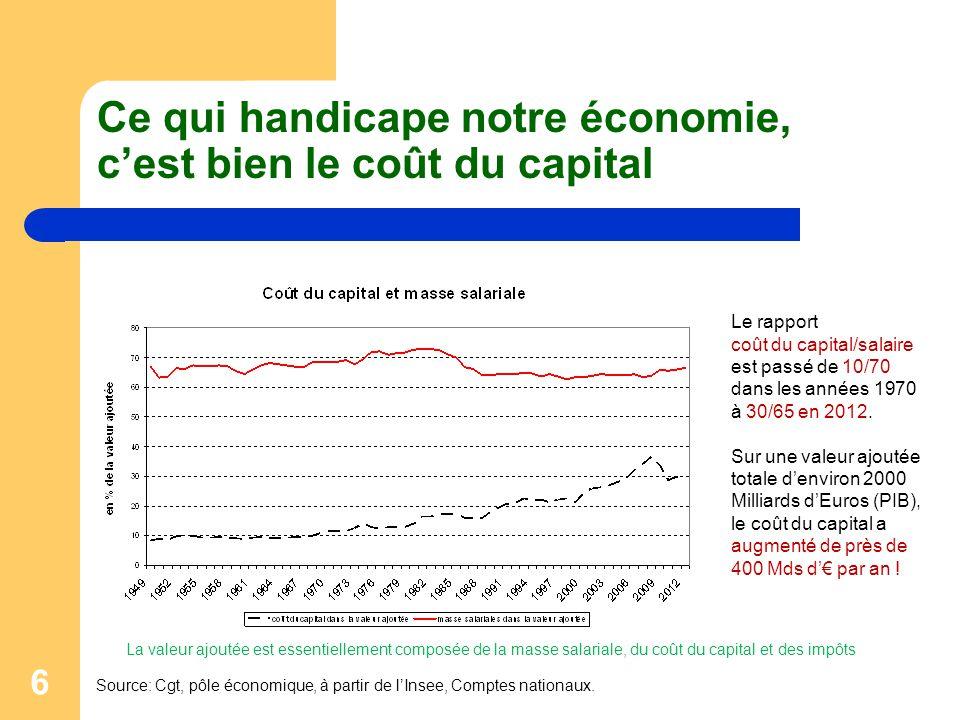 6 Ce qui handicape notre économie, c'est bien le coût du capital Source: Cgt, pôle économique, à partir de l'Insee, Comptes nationaux. Le rapport coût